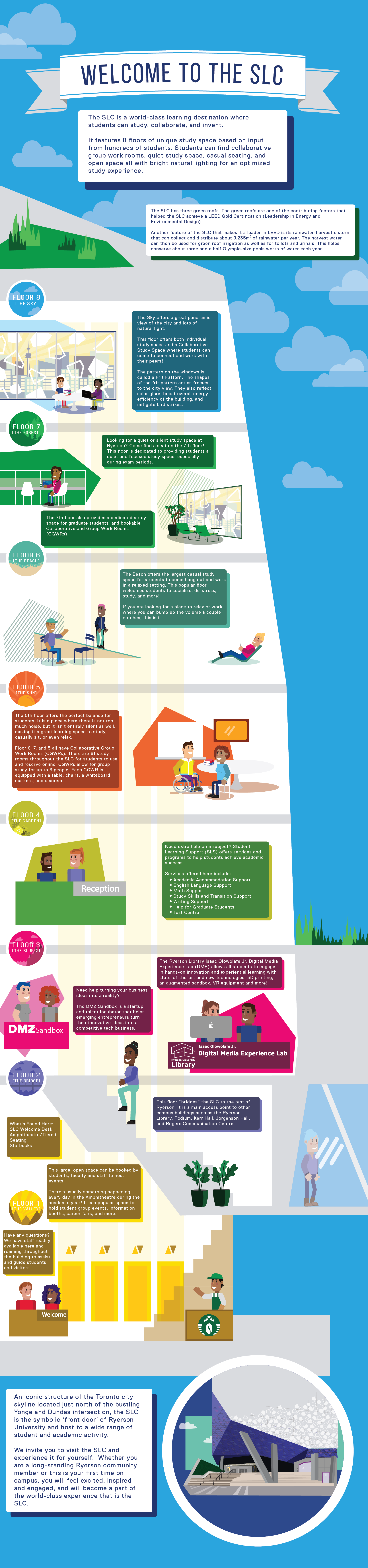 Long scrolling graphic with text bubbles depicting a cross section of the Student Learning Centre. Full alt text for graphic provided using the link above this image.